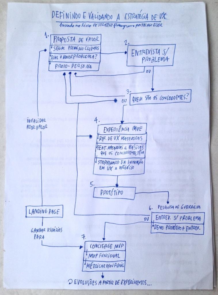 UX Strategy, um fluxograma em PT-BR
